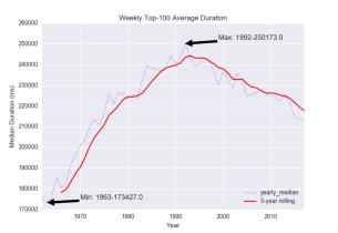 duration_median_rolling